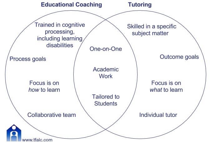 Educational Coaching and Educational Therapy Venn Diagram